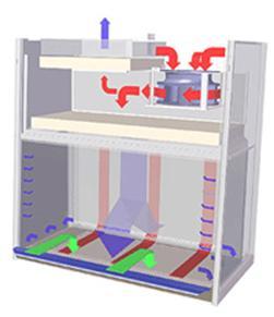 ESCO艺斯高生物安全柜AC2-2E1生物安全柜