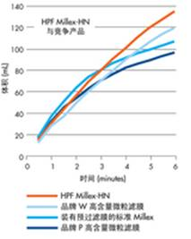 <strong><strong><strong>美国Millipore密理博HPF Millex 过滤器</strong></strong></strong>