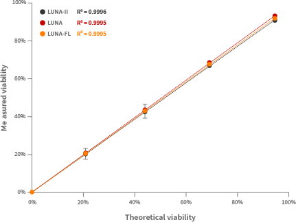 进口Logos LUNA-II全自动细胞计数仪,使用方便