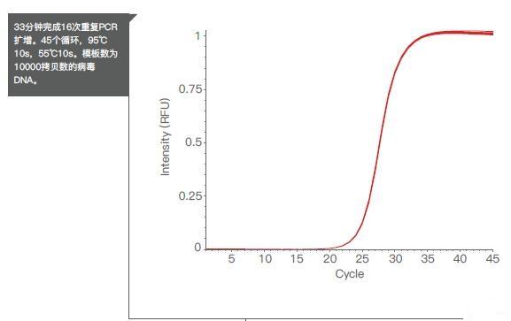 英国进口MyGo Pro实时荧光定量PCR仪