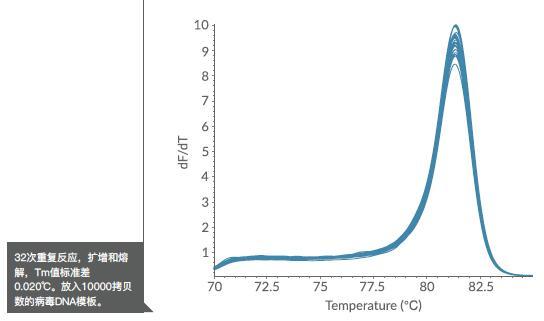 英国MyGo Pro进口实时荧光定量PCR仪