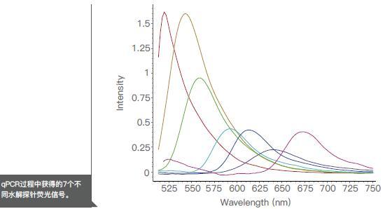 英国ITIS进口MyGo Pro实时荧光定量PCR仪