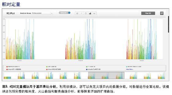 美国进口Thermofisher QuantStudio 5实时荧光定量PCR仪QS5