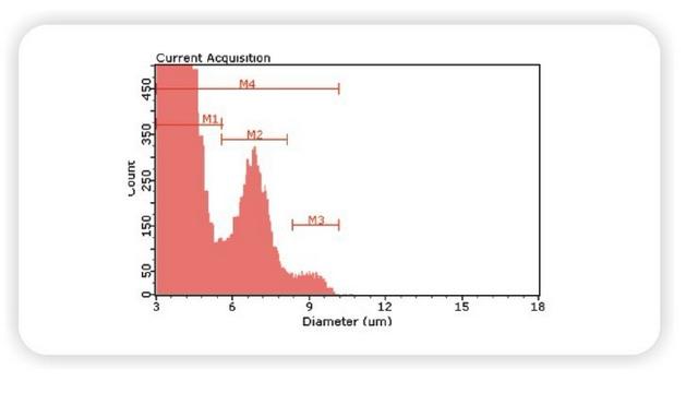 美国Millipore密理博全自动手持式细胞计数器Scepter™2.0