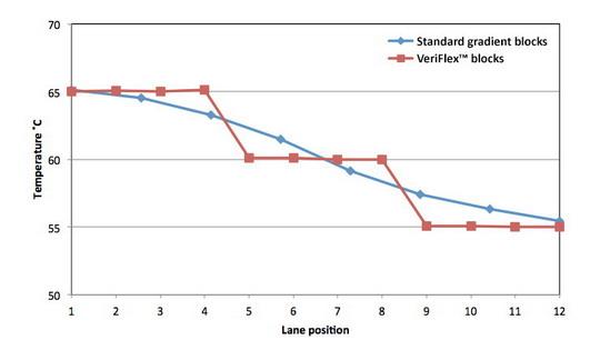 美国Life ABI SimpliAmp梯度PCR热循环仪A24811