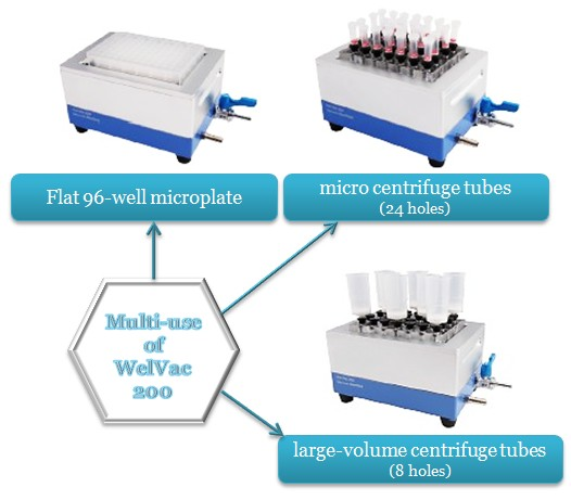 美国Science Tool微孔板过滤装置WelVac 210
