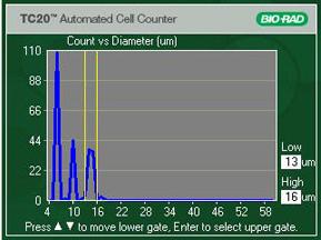 Bio-RadTC20美国伯乐全自动细胞计数仪1450102